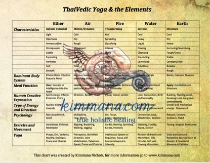 Five Elements Of Ayurveda